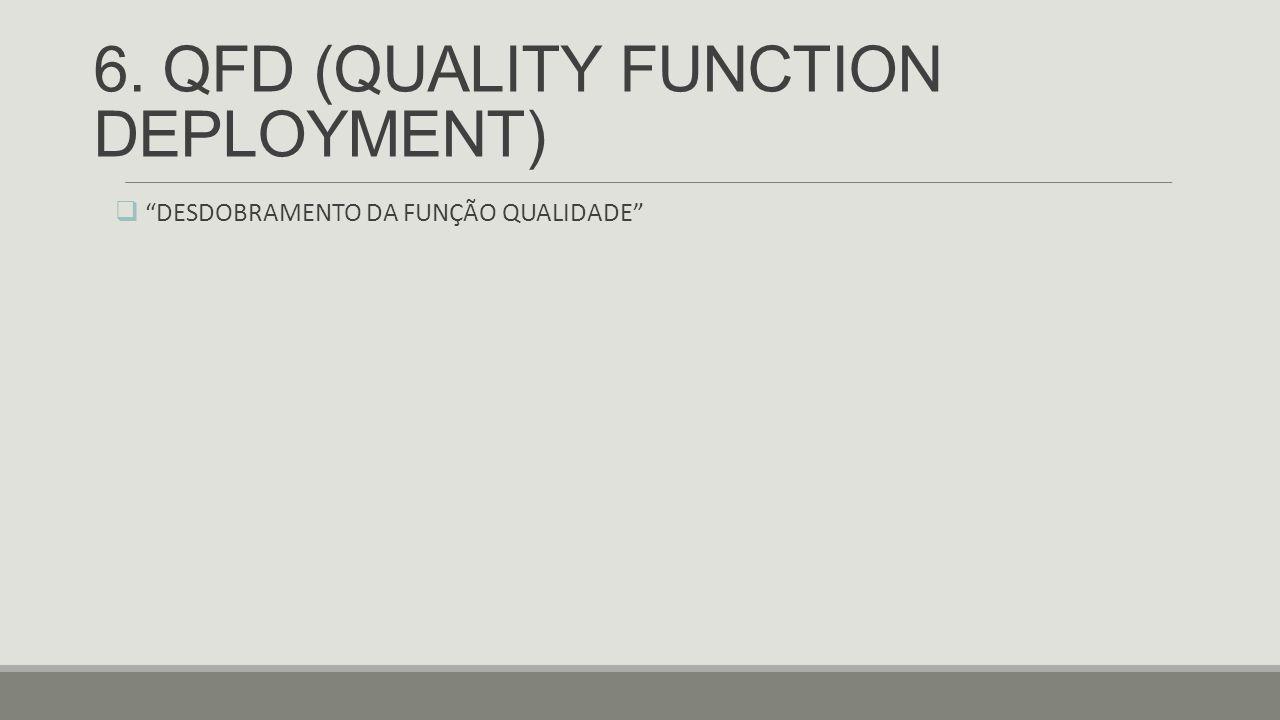 """6. QFD (QUALITY FUNCTION DEPLOYMENT)  """"DESDOBRAMENTO DA FUNÇÃO QUALIDADE"""""""