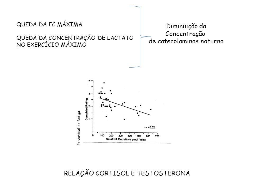 QUEDA DA FC MÁXIMA QUEDA DA CONCENTRAÇÃO DE LACTATO NO EXERCÍCIO MÁXIMO Diminuição da Concentração de catecolaminas noturna RELAÇÃO CORTISOL E TESTOST