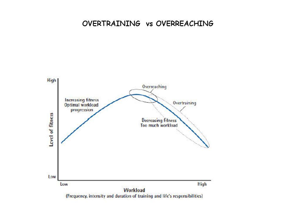 OVERTRAINING vs OVERREACHING
