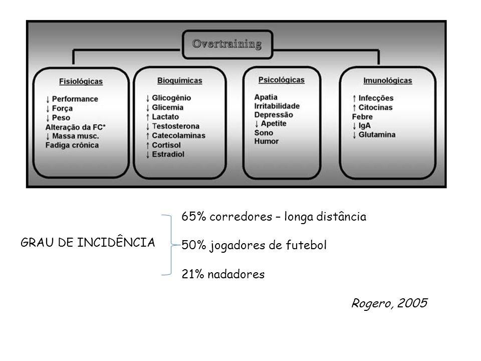 Rogero, 2005 GRAU DE INCIDÊNCIA 65% corredores – longa distância 50% jogadores de futebol 21% nadadores
