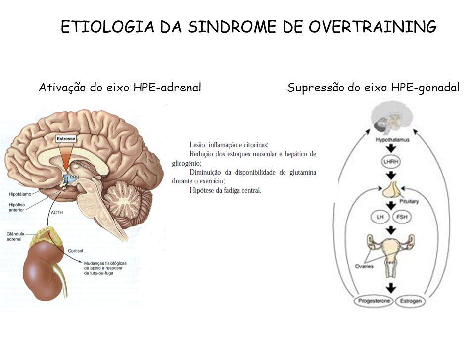 ETIOLOGIA DA SINDROME DE OVERTRAINING Ativação do eixo HPE-adrenalSupressão do eixo HPE-gonadal