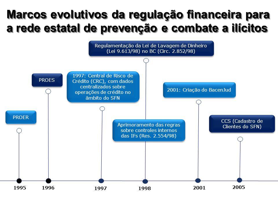 Marcos evolutivos da regulação financeira para a rede estatal de prevenção e combate a ilícitos 1996 2005 1997: Central de Risco de Crédito (CRC), com dados centralizados sobre operações de crédito no âmbito do SFN 19971998 Regulamentação da Lei de Lavagem de Dinheiro (Lei 9.613/98) no BC (Circ.