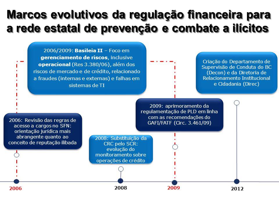 2012 2008 2006/2009: Basileia II – Foco em gerenciamento de riscos, inclusive operacional (Res 3.380/06), além dos riscos de mercado e de crédito, relacionado a fraudes (internas e externas) e falhas em sistemas de TI 2006 2009 2008: Substituição da CRC pelo SCR: evolução do monitoramento sobre operações de crédito 2006: Revisão das regras de acesso a cargos no SFN: orientação jurídica mais abrangente quanto ao conceito de reputação ilibada 2009: aprimoramento da regulamentação de PLD em linha com as recomendações do GAFI/FATF (Circ.