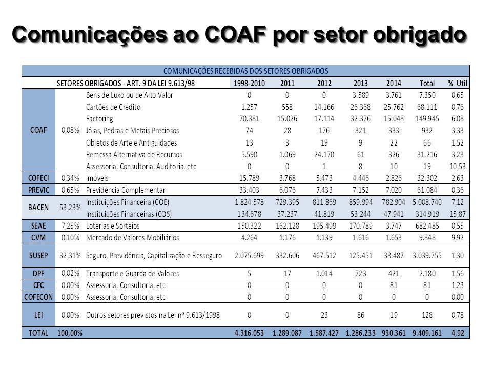 Comunicações ao COAF por setor obrigado