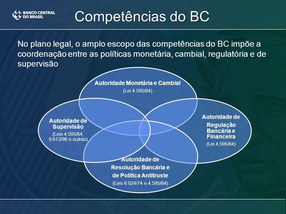 Competências do BC Autoridade Monetária e Cambial (Lei 4.595/64) Autoridade de Regulação Bancária e Financeira (Lei 4.595/64) Autoridade de Resolução Bancária e de Política Antitruste (Leis 6.024/74 e 4.595/64) Autoridade de Supervisão (Leis 4.595/64, 9.613/98 e outras) No plano legal, o amplo escopo das competências do BC impõe a coordenação entre as políticas monetária, cambial, regulatória e de supervisão