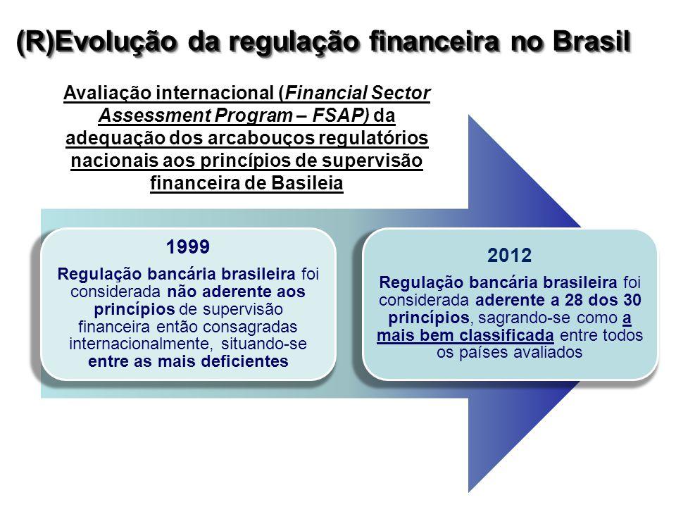 1999 Regulação bancária brasileira foi considerada não aderente aos princípios de supervisão financeira então consagradas internacionalmente, situando-se entre as mais deficientes 2012 Regulação bancária brasileira foi considerada aderente a 28 dos 30 princípios, sagrando-se como a mais bem classificada entre todos os países avaliados (R)Evolução da regulação financeira no Brasil Avaliação internacional (Financial Sector Assessment Program – FSAP) da adequação dos arcabouços regulatórios nacionais aos princípios de supervisão financeira de Basileia