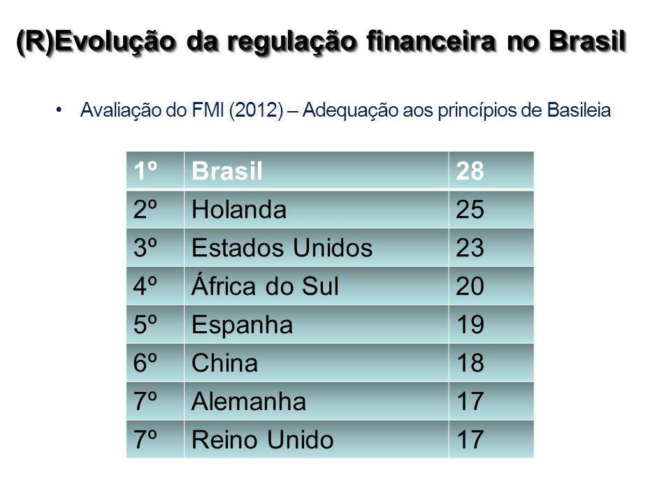 Avaliação do FMI (2012) – Adequação aos princípios de Basileia 1ºBrasil28 2ºHolanda25 3ºEstados Unidos23 4ºÁfrica do Sul20 5ºEspanha19 6ºChina18 7ºAlemanha17 7ºReino Unido17 (R)Evolução da regulação financeira no Brasil