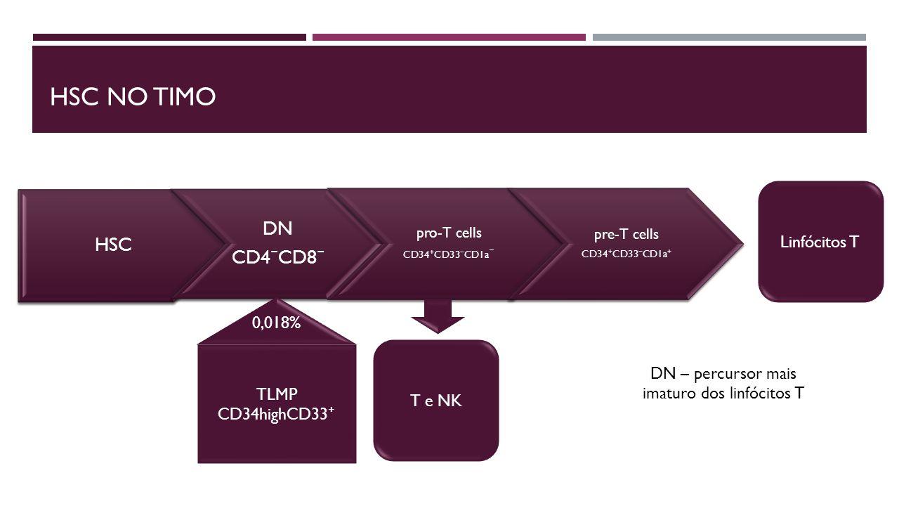HSC NO TIMO HSC DN CD4 ⁻ CD8 ⁻ pro-T cells CD34 ⁺ CD33 ⁻ CD1a ⁻ pre-T cells CD34 ⁺ CD33 ⁻ CD1a ⁺ Linfócitos T 0,018% TLMP CD34highCD33 ⁺ T e NK DN – percursor mais imaturo dos linfócitos T