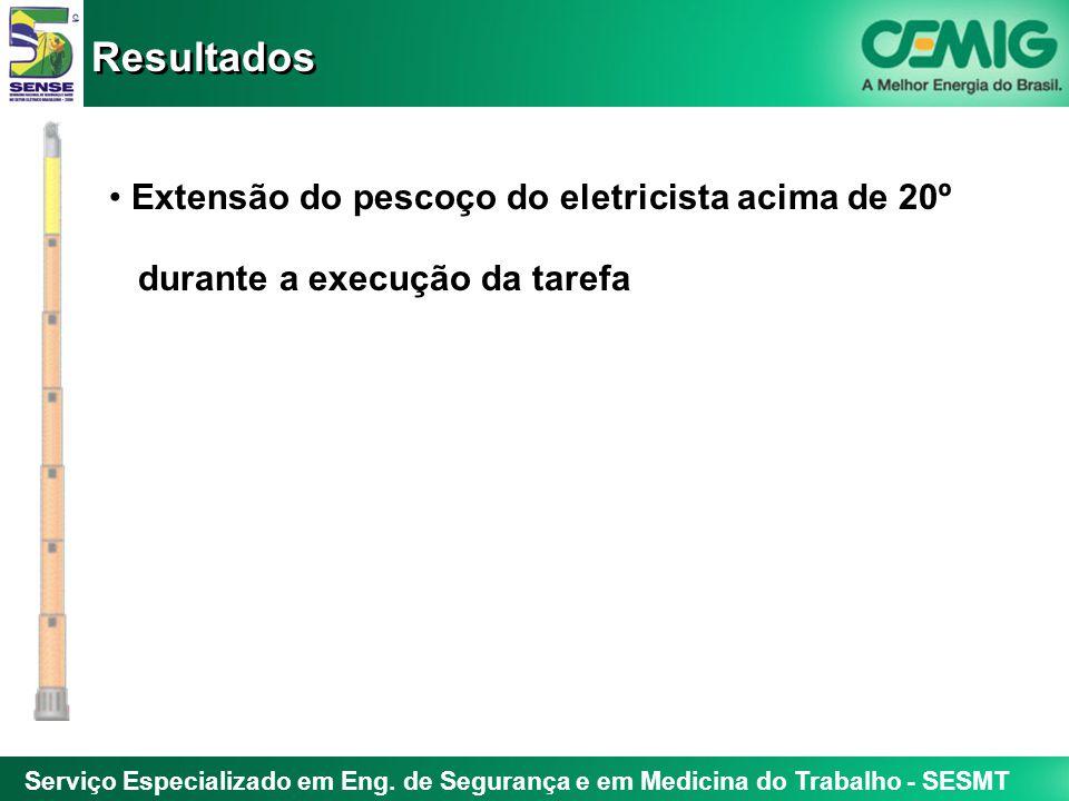 Serviço Especializado em Eng. de Segurança e em Medicina do Trabalho - SESMT Extensão do pescoço do eletricista acima de 20º durante a execução da tar