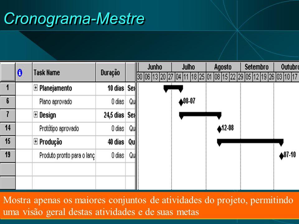 Elaboração de Cronograma-Mestre  Etapas  Identificar as Fases e Tarefas (estrutura do Produto x abordagem para o desenvolvimento)  Estabelecer uma Rede de Precedências entre as grandes tarefas  Estimar a duração destas tarefas  Montar o cronograma