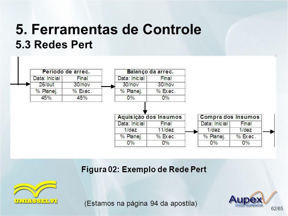 5. Ferramentas de Controle 5.3 Redes Pert (Estamos na página 94 da apostila) 62/65 Figura 02: Exemplo de Rede Pert
