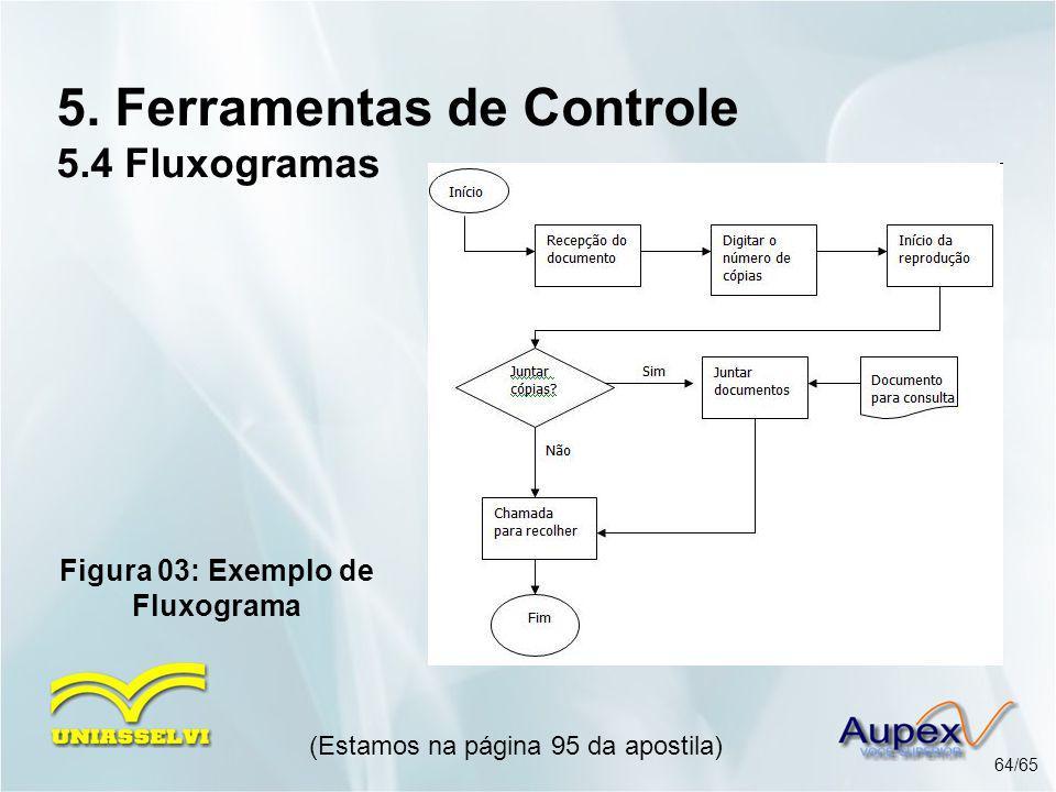 5. Ferramentas de Controle 5.4 Fluxogramas (Estamos na página 95 da apostila) 64/65 Figura 03: Exemplo de Fluxograma