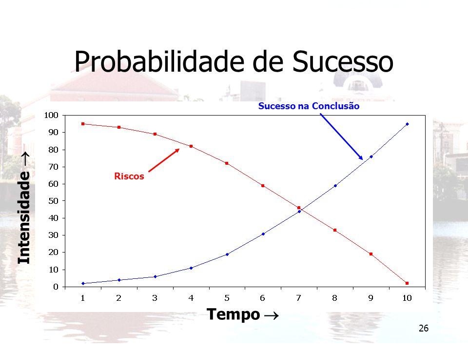 26 Probabilidade de Sucesso Tempo  Intensidade  Sucesso na Conclusão Riscos
