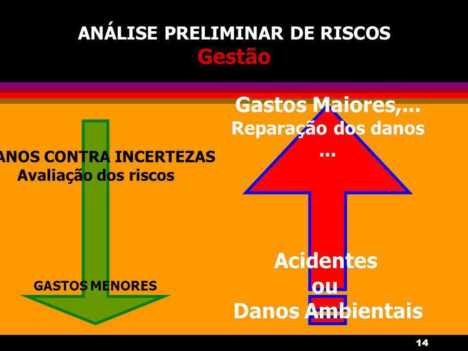 14 ANÁLISE PRELIMINAR DE RISCOS Gestão Gastos Maiores,... Reparação dos danos... Acidentes ou Danos Ambientais PLANOS CONTRA INCERTEZAS Avaliação dos