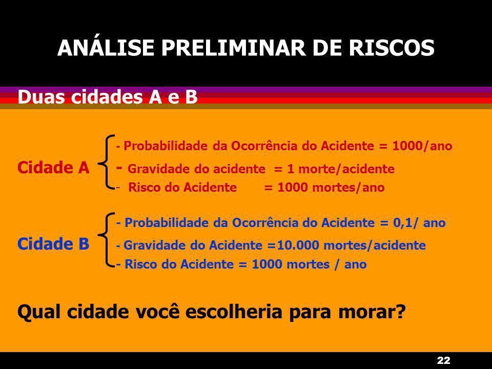 22 ANÁLISE PRELIMINAR DE RISCOS Duas cidades A e B - Probabilidade da Ocorrência do Acidente = 1000/ano Cidade A- Gravidade do acidente = 1 morte/acidente -Risco do Acidente= 1000 mortes/ano - Probabilidade da Ocorrência do Acidente = 0,1/ ano Cidade B - Gravidade do Acidente =10.000 mortes/acidente - Risco do Acidente = 1000 mortes / ano Qual cidade você escolheria para morar?