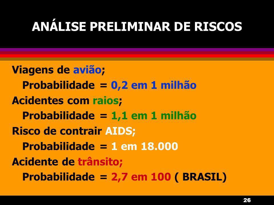 26 ANÁLISE PRELIMINAR DE RISCOS Viagens de avião; Probabilidade = 0,2 em 1 milhão Acidentes com raios; Probabilidade = 1,1 em 1 milhão Risco de contrair AIDS; Probabilidade = 1 em 18.000 Acidente de trânsito; Probabilidade = 2,7 em 100 ( BRASIL)