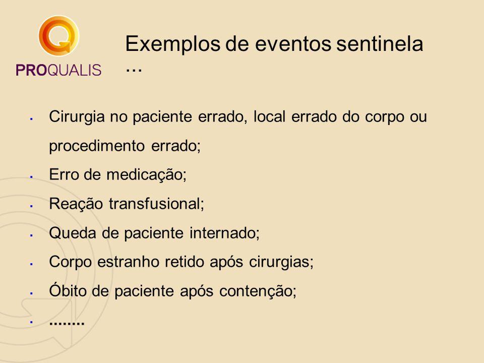 Exemplos de eventos sentinela...  Cirurgia no paciente errado, local errado do corpo ou procedimento errado;  Erro de medicação;  Reação transfusio
