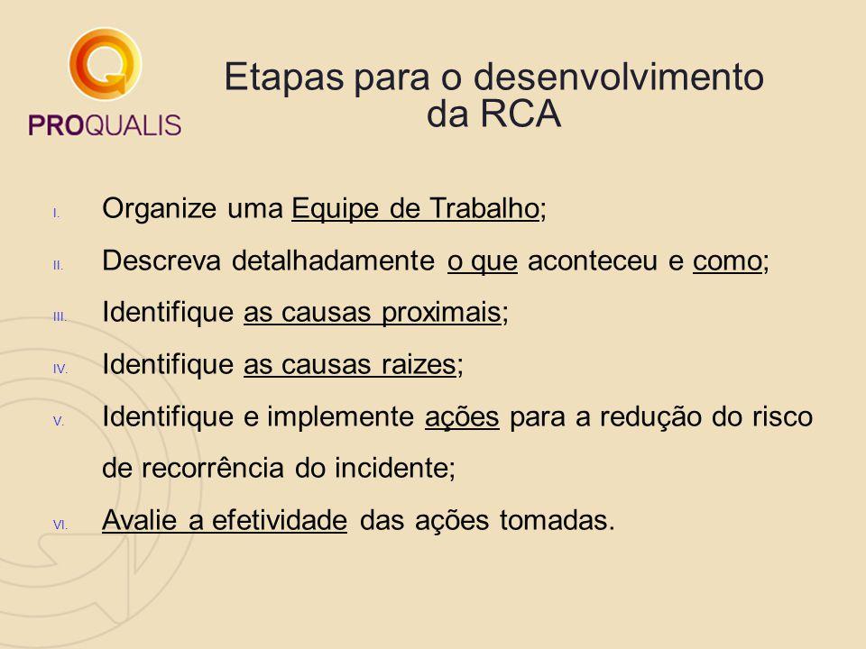 Etapas para o desenvolvimento da RCA I. Organize uma Equipe de Trabalho; II. Descreva detalhadamente o que aconteceu e como; III. Identifique as causa