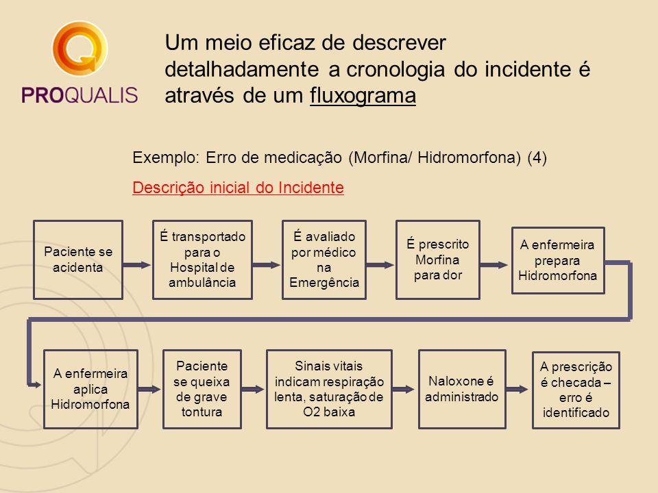 Um meio eficaz de descrever detalhadamente a cronologia do incidente é através de um fluxograma Exemplo: Erro de medicação (Morfina/ Hidromorfona) (4)