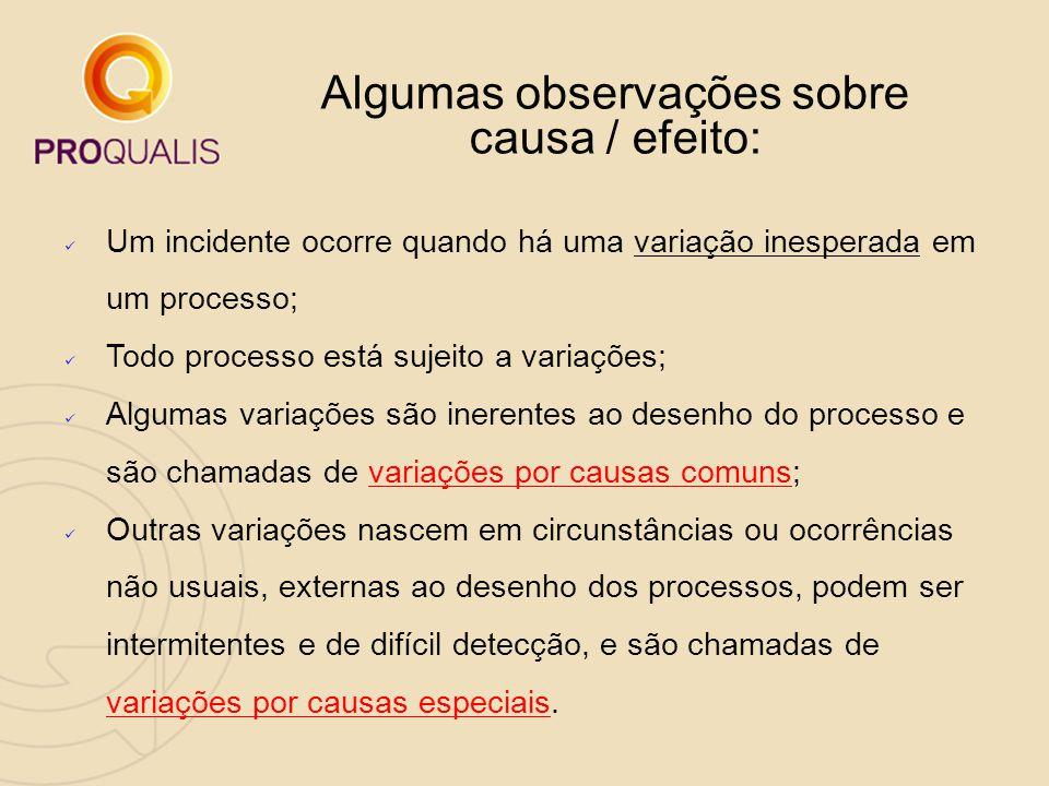 Algumas observações sobre causa / efeito: Um incidente ocorre quando há uma variação inesperada em um processo; Todo processo está sujeito a variações