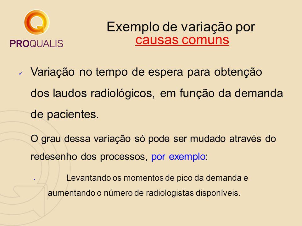 Exemplo de variação por causas comuns Variação no tempo de espera para obtenção dos laudos radiológicos, em função da demanda de pacientes. O grau des