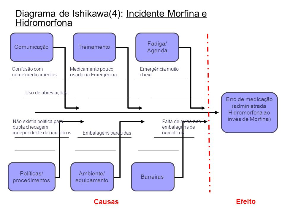 ComunicaçãoTreinamento Fadiga/ Agenda Políticas/ procedimentos Ambiente/ equipamento Barreiras Confusão com nome medicamentos Uso de abreviações Medic