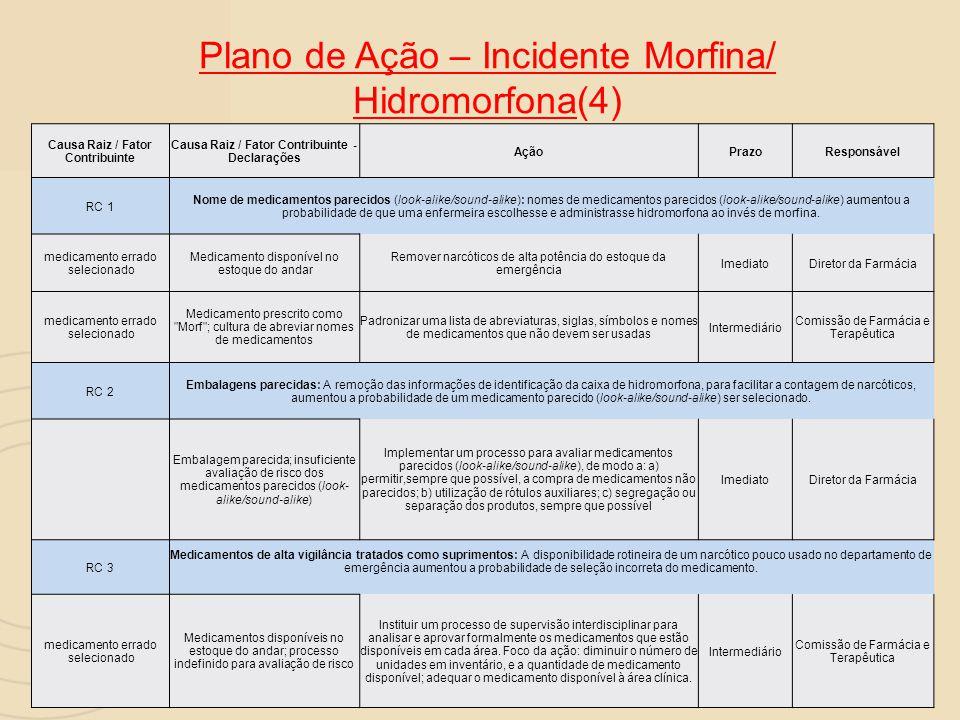Plano de Ação – Incidente Morfina/ Hidromorfona(4) Causa Raiz / Fator Contribuinte Causa Raiz / Fator Contribuinte - Declarações AçãoPrazoResponsável