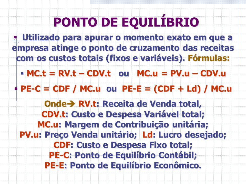 PONTO DE EQUILÍBRIO Utilizado para apurar o momento exato em que a empresa atinge o ponto de cruzamento das receitas com os custos totais (fixos e var