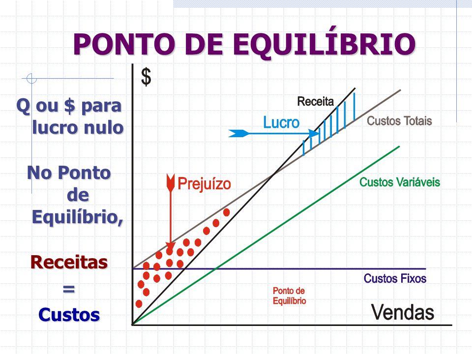 PONTO DE EQUILÍBRIO Q ou $ para lucro nulo No Ponto de Equilíbrio, Receitas=Custos