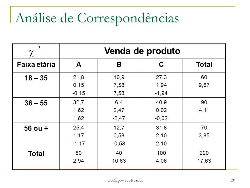 djoi@power.ufscar.br 20 Análise de Correspondências Venda de produto Faixa etáriaABCTotal 18 – 35 21,8 0,15 -0,15 10,9 7,58 27,3 1,94 -1,94 60 9,67 36