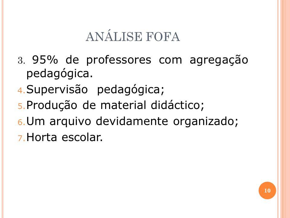 ANÁLISE FOFA 3.95% de professores com agregação pedagógica.