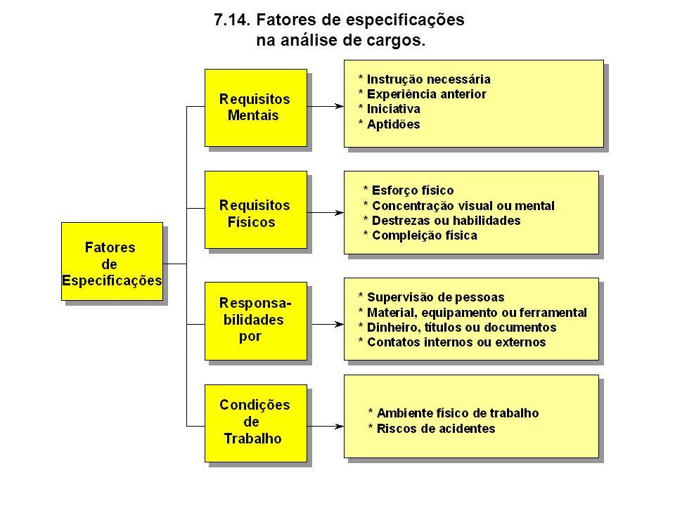 7.14. Fatores de especificações na análise de cargos.