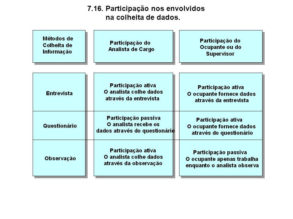 7.16. Participação nos envolvidos na colheita de dados.