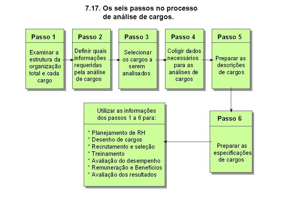 7.17. Os seis passos no processo de análise de cargos.