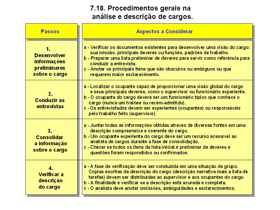 7.18. Procedimentos gerais na análise e descrição de cargos.