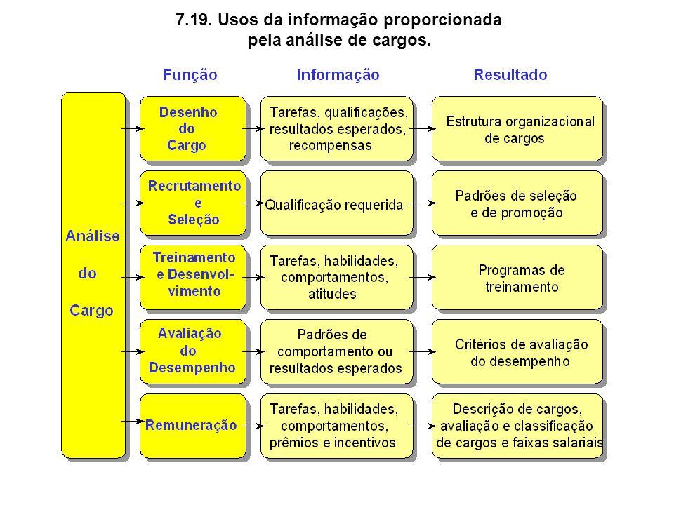 7.19. Usos da informação proporcionada pela análise de cargos.