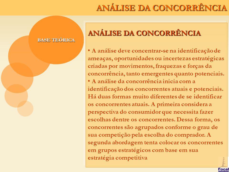 ANÁLISE DA CONCORRÊNCIA BASE TEÓRICA ANÁLISE DA CONCORRÊNCIA Após a identificação dos concorrentes, o foco é transferido para o esforço em compreendê-los e a compreender suas estratégias.