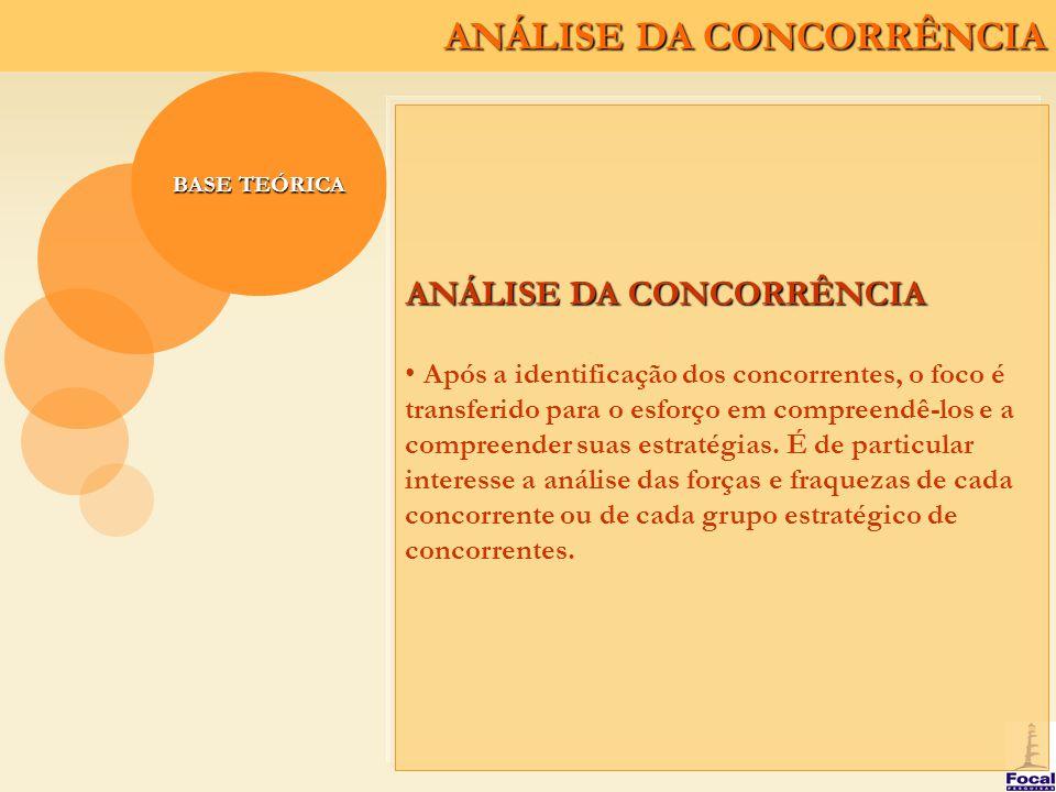 ANÁLISE DA CONCORRÊNCIA BASE TEÓRICA ANÁLISE DA CONCORRÊNCIA Após a identificação dos concorrentes, o foco é transferido para o esforço em compreendê-