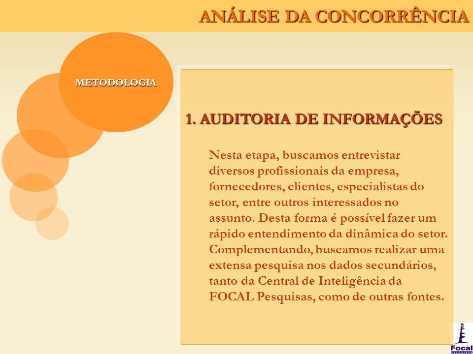 ANÁLISE DA CONCORRÊNCIA METODOLOGIA 2.
