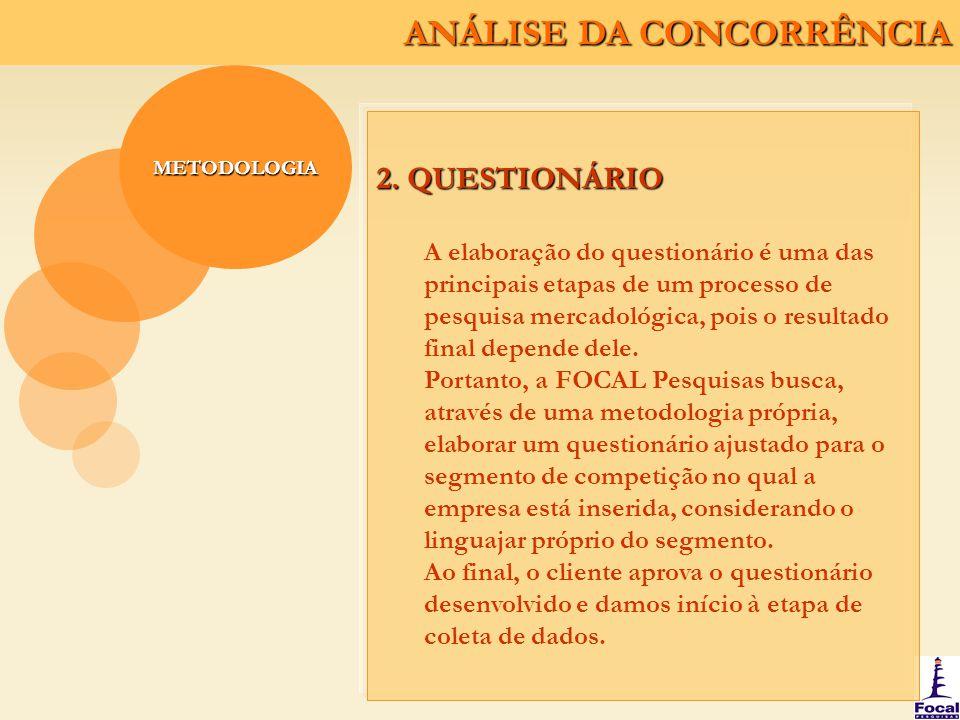 ANÁLISE DA CONCORRÊNCIA METODOLOGIA 2. QUESTIONÁRIO A elaboração do questionário é uma das principais etapas de um processo de pesquisa mercadológica,