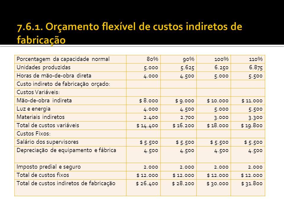 Porcentagem da capacidade normal80%90%100%110% Unidades produzidas5.0005.6256.2506.875 Horas de mão-de-obra direta4.0004.5005.0005.500 Custo indireto