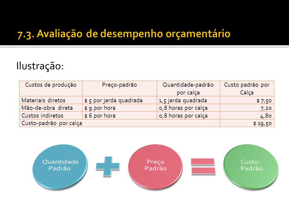 Ilustração: Custos de produçãoPreço-padrãoQuantidade-padrão por calça Custo padrão por Calça Materiais diretos$ 5 por jarda quadrada1,5 jarda quadrada