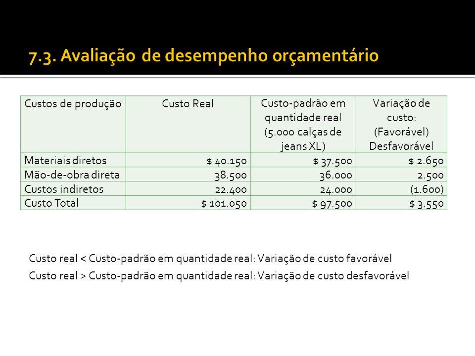 Custos de produçãoCusto RealCusto-padrão em quantidade real (5.000 calças de jeans XL) Variação de custo: (Favorável) Desfavorável Materiais diretos$