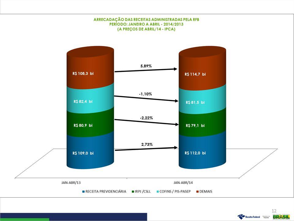 IRPJ/CSLL Período: Janeiro a Abril – 2014/2013 (A preços de abril/14 – Ipca) 13