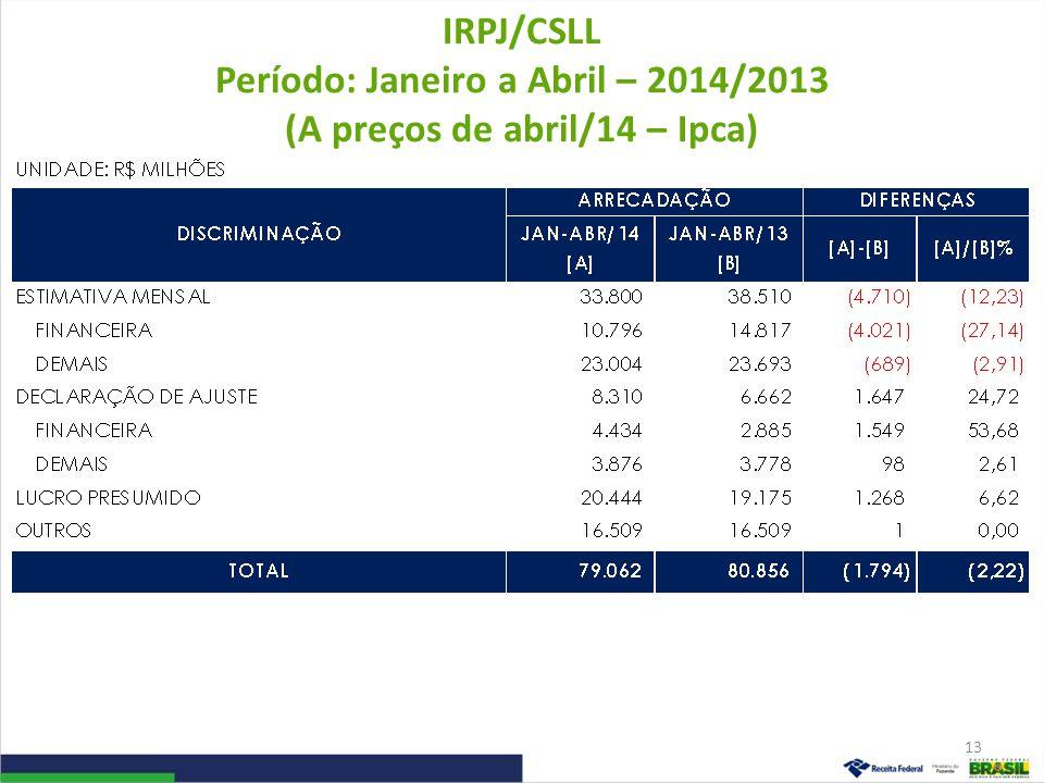 IRPJ/CSLL Período: Janeiro a Março – 2014/2013 (A preços de março/14 – Ipca) 14