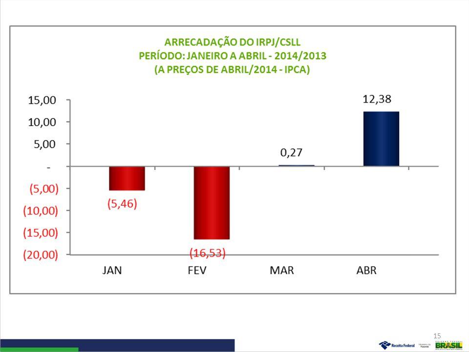 Arrecadação da Receita Administrada pela RFB (Exceto Previdenciária) Período: Janeiro a Abril – 2014/2013 (A preços de abril/14 – Ipca) 16