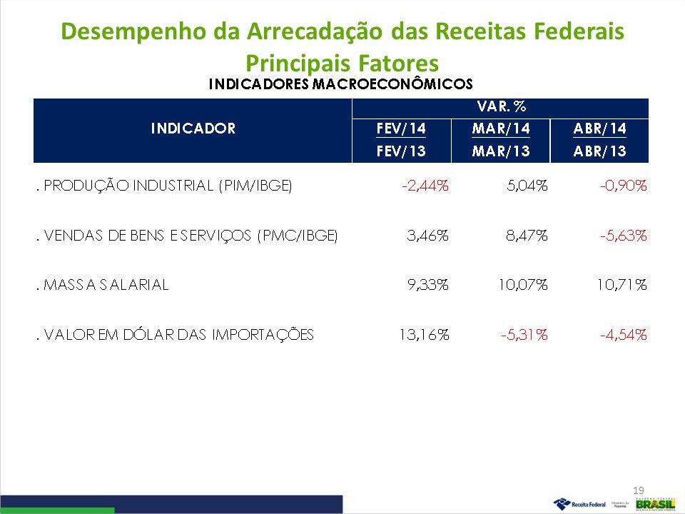Desempenho da Arrecadação das Receitas Administradas pela RFB Período: Abril – 2014/2013 (A preços de abril/14 – Ipca) 20