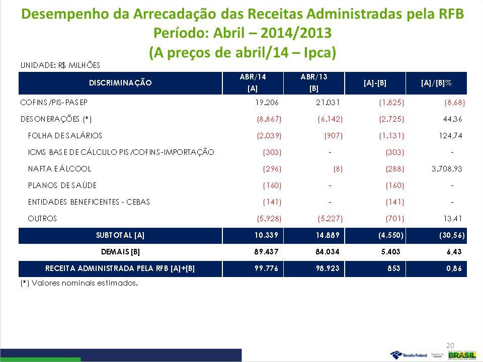 Desempenho da Arrecadação das Receitas Administradas pela RFB Período: Abril – 2014/2013 (A preços de abril/14 – Ipca) 21