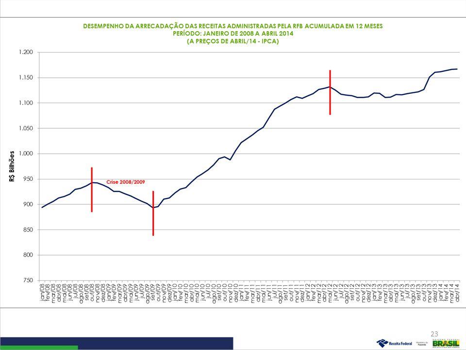 Desempenho da Arrecadação das Receitas Federais Período: Janeiro de 2007 a Abril de 2014 (A preços de abril/14 – Ipca) 24