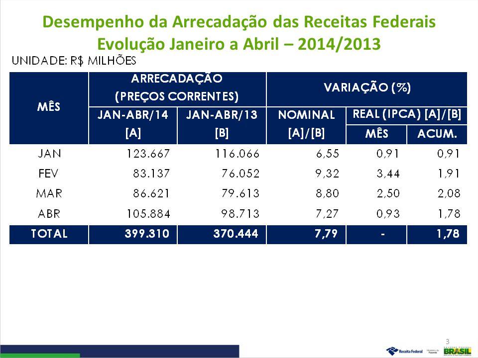 Desempenho da Arrecadação das Receitas Federais Evolução Janeiro a Abril – 2014/2013 3